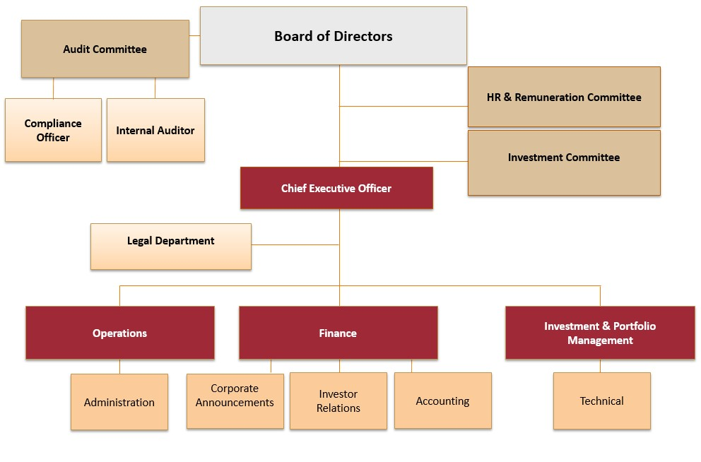 Organization Chart  Intercontinental International